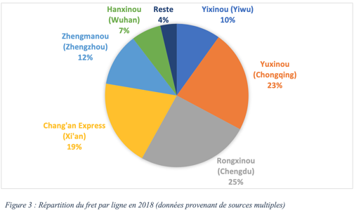 Chine-CR-express-repartition