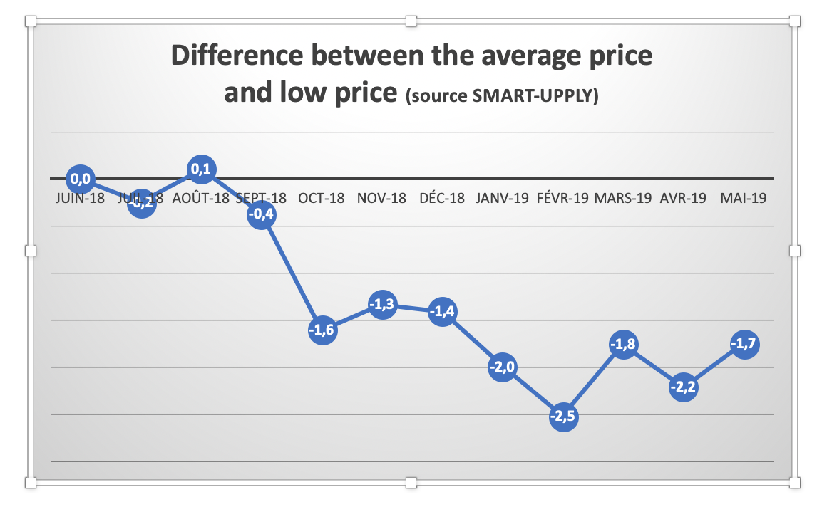 Difference-average_low_price-juin_2019