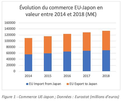JEFTA-Fig1_commerce UE-Japon-FR