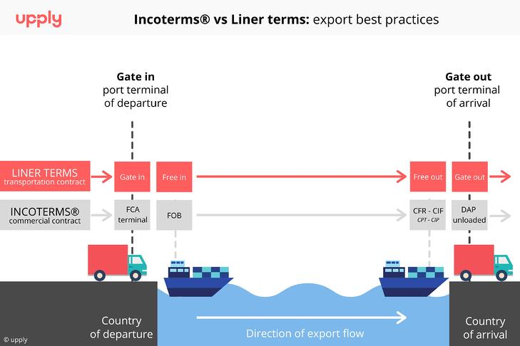 Liner-terms-graph-EN