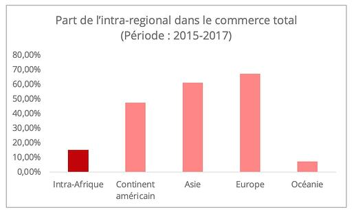 afrique_commerce_intra_regional
