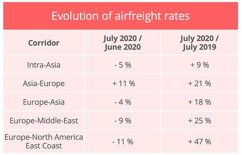 airfreight-rates-july-2020