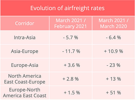 airfreight_rates_march_2021