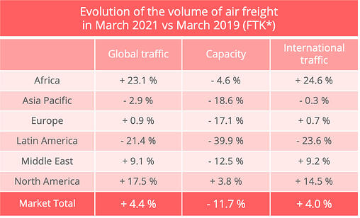 airfreight_traffic_march_2021