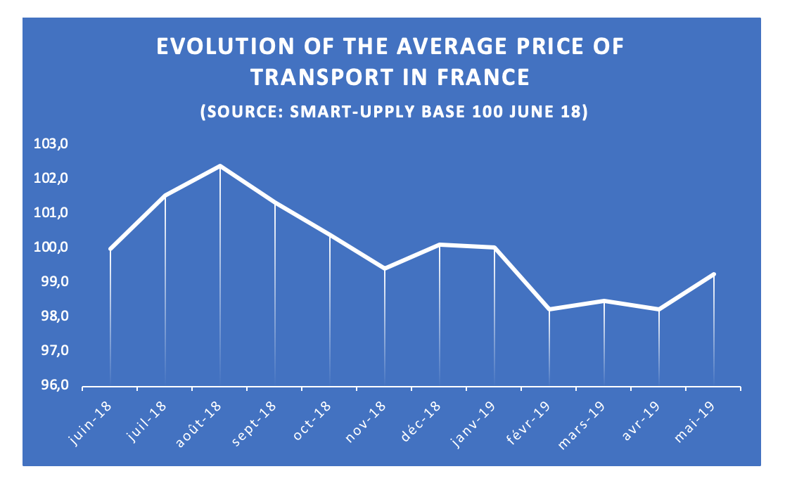 average_price_variation_june-2019