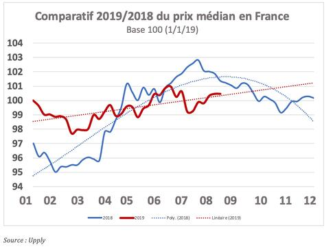barometre-aout-comparatif-median