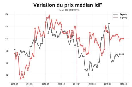 barometre_routier_septembre_prix_median_IDF
