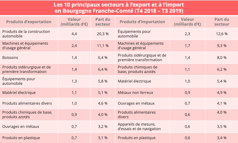 bfc-import-export-secteurs