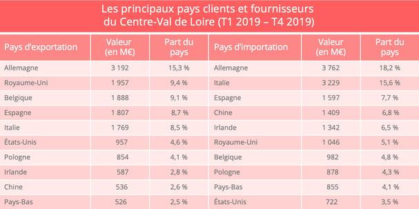 centre_val_de_loire_import_export_pays