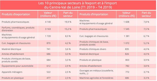 centre_val_de_loire_import_export_secteurs