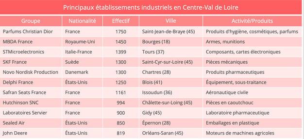 centre_val_de_loire_principaux_chargeurs