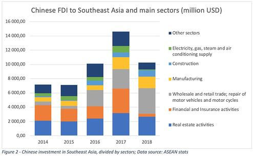 chinese-investments-sectors