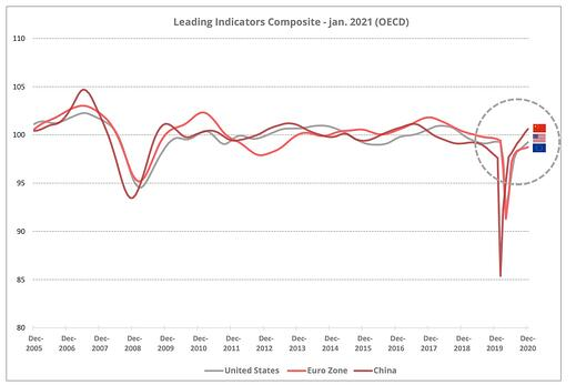 composite-indicators-jan-2021