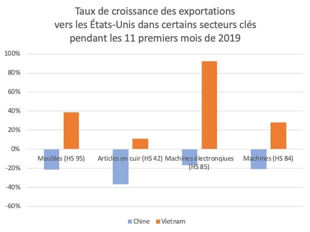 croissance-export-chine-us-en