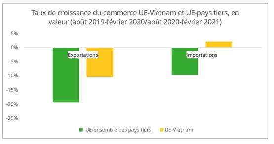 croissance_ue_vietnam_vs_pays tiers