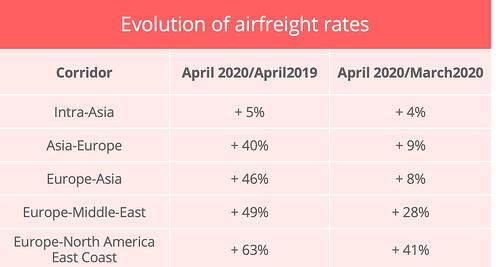 evoluation-airfreight-rates-april-2020