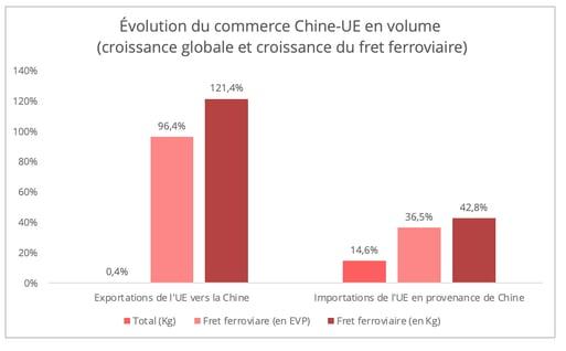 evoluation_commerce_chine_ue