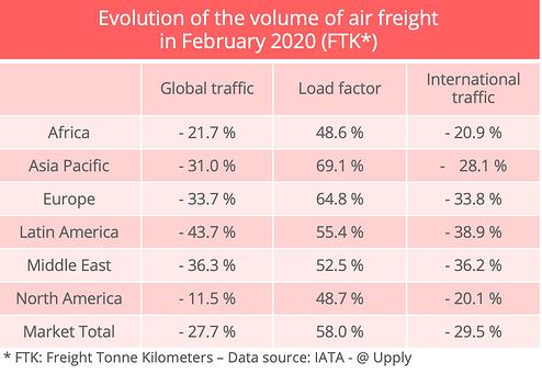 evolution-airfreight-volumes-april-2020