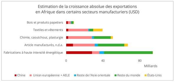 export-afrique-croissance-manufacturier