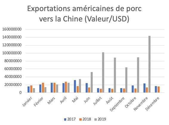 export-porc-us-chine-fr