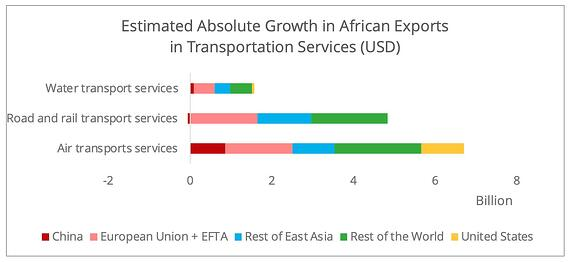 export_africa_transportation_services