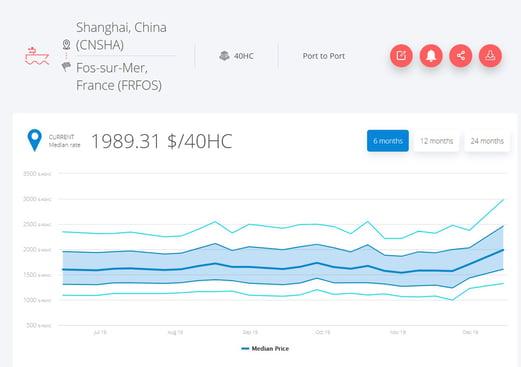freight-rates-shanghai-fos-january-2020