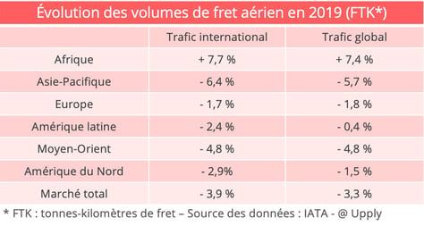fret-aerien-evolution-2019
