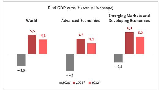 gdp-growth-2021