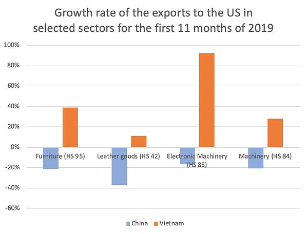 growth-rates-export-chain-us-en