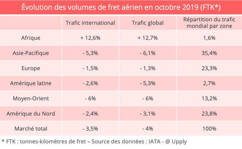 iata-octobre-trafic-cargo