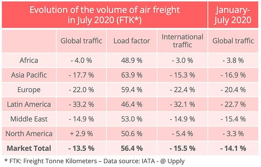 iata-volumes-july-2020