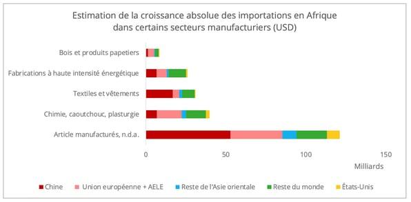 import-afrique-croissance-manufacturier