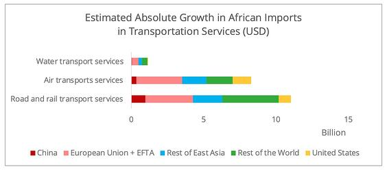 import_africa_transportation_services