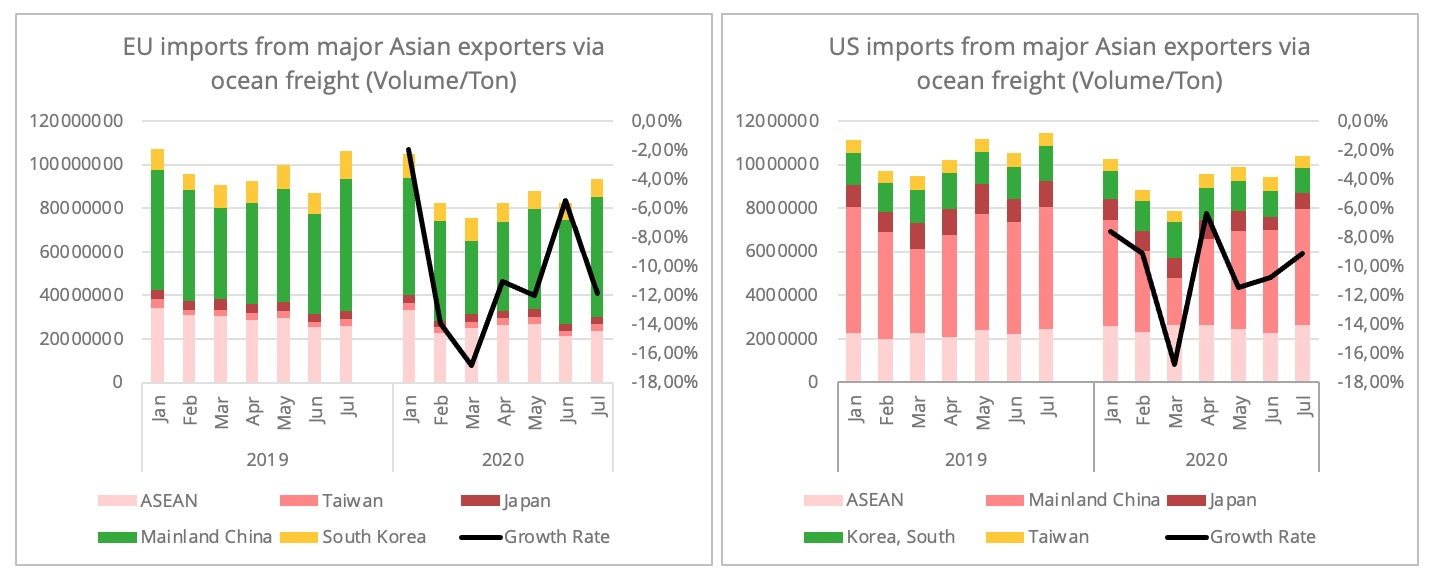 imports-from_asia_eu_us