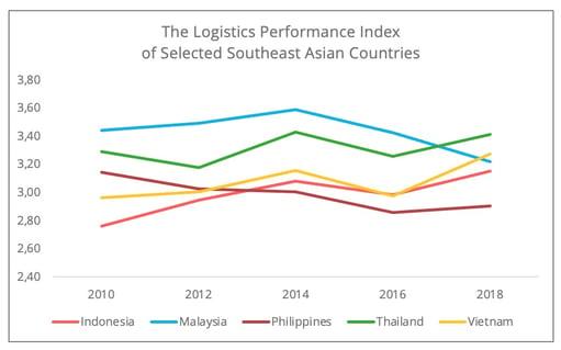logistics_perrformance_index_asia