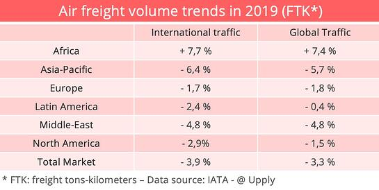 air-freight-evolution-2019