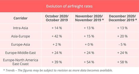 air_freight_rates_november_2020