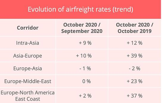 air_freight_rates_october_2020