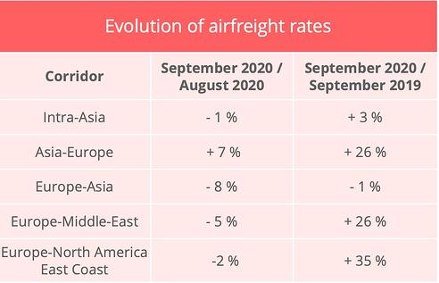 air_freight_rates_september_2020