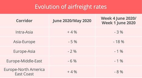 airfreight-rates-june-2020