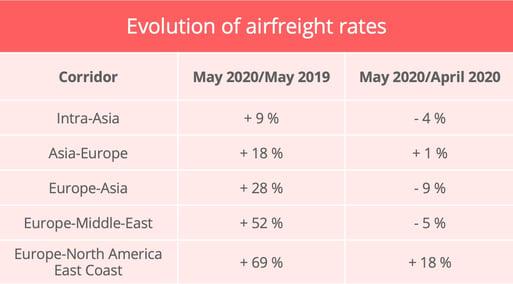 airfreight-rates-upply-may-2020