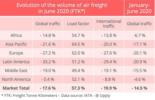 airfreight-traffic-june-2020