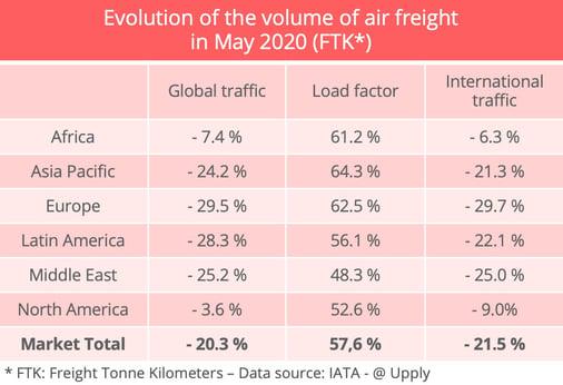 airfreight-volumes-iata-may-2020