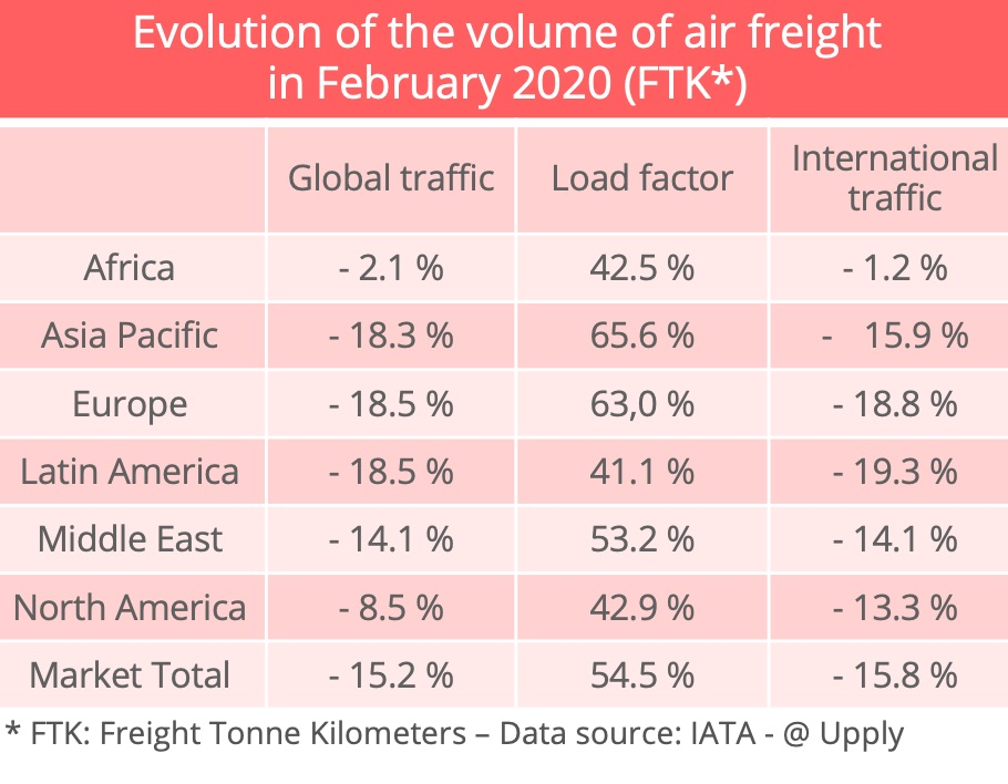 airfreight-volumes-march-2020