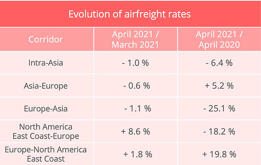 airfreight_rates_april_2021