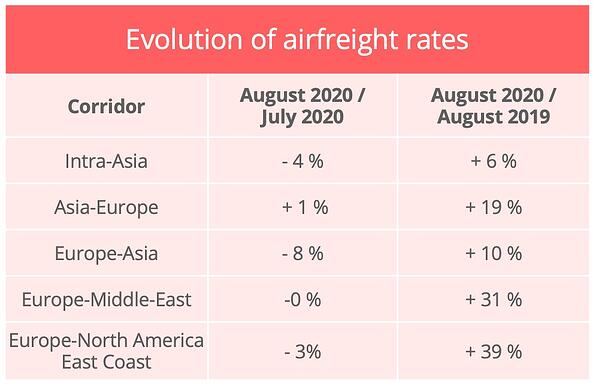 airfreight_rates_august_2020