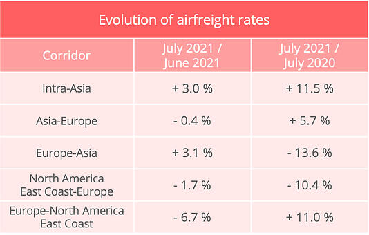 airfreight_rates_july_2021