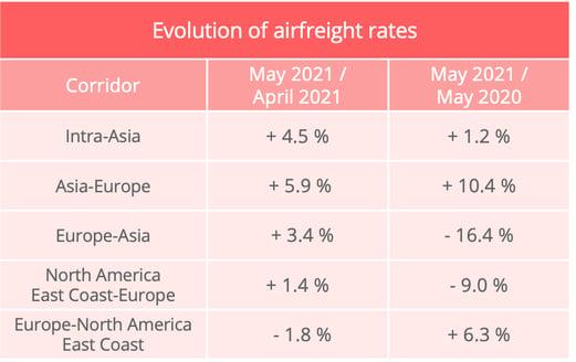 airfreight_rates_may_2021_upply