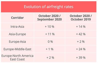 airfreight_rates_october_2020