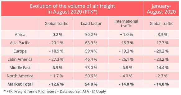 airfreight_traffic_august_2020